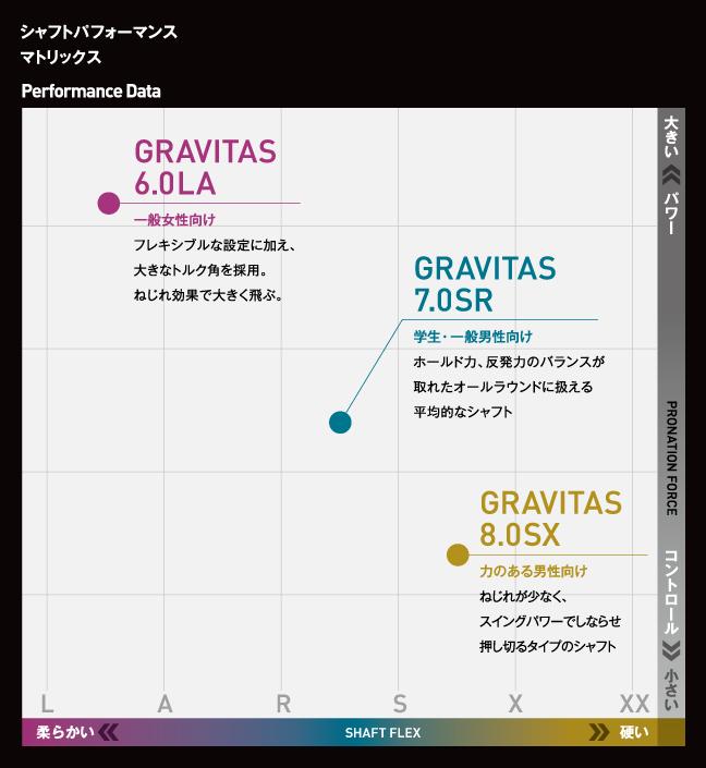 グラビタス8 0 スペック4