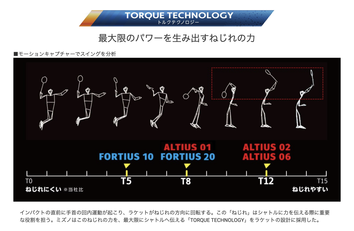 フォルティウス10 テクノロジー1
