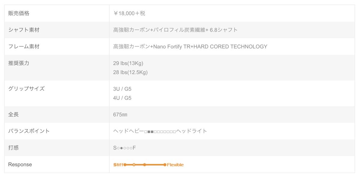 ドライブX 7K スペック